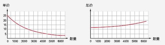 影响12bet官方网站下载价格图表